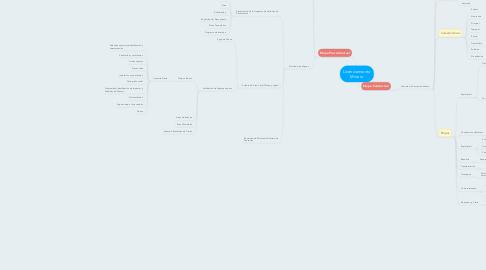 Mind Map: Licenciamiento Minero