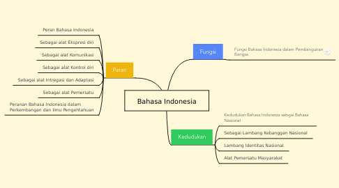 Mind Map: Bahasa Indonesia