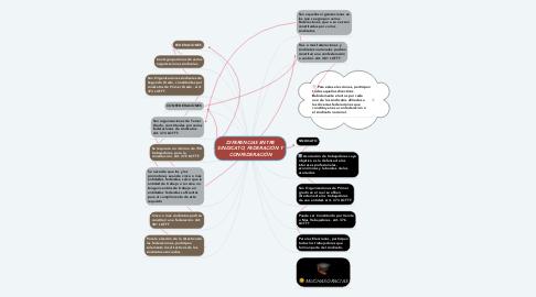 Mind Map: DIFERENCIAS ENTRE SINDICATO, FEDERACIÓN Y CONFEDERACIÓN
