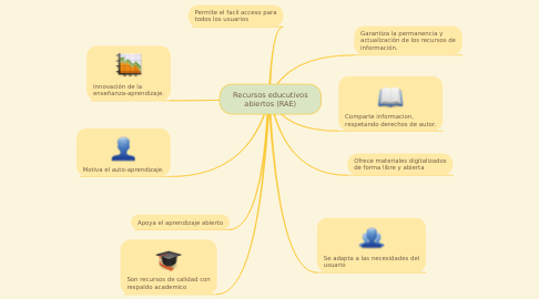 Mind Map: Recursos educutivos abiertos (RAE)