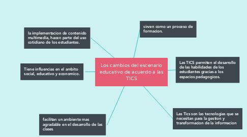 Mind Map: Los cambios del escenario educativo de acuerdo a las TICS