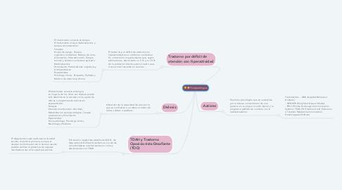 Mind Map: Psicopatologias