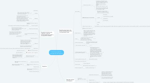 Mind Map: Portal de cotización y contratación de seguros
