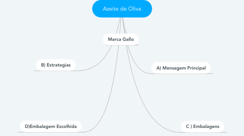 Mind Map: Azeite de Oliva