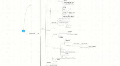 Mind Map: Genome sequencing