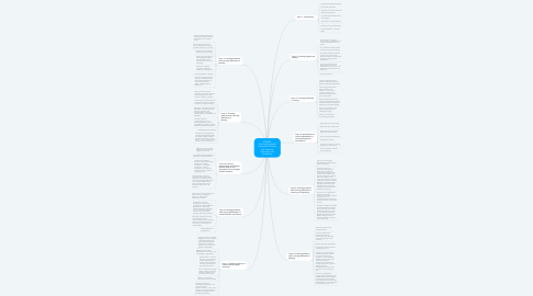 Mind Map: EDN328 Teaching English & Literacy to Students with Learning Difficulties and Disabilities