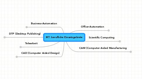 Mind Map: IKT: berufliche Einsatzgebiete