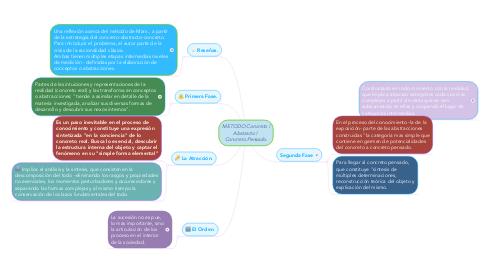 Mind Map: METODO Concreto   Abstracto    Concreto Pensado.