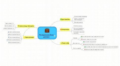 Mind Map: Реляционная база данных