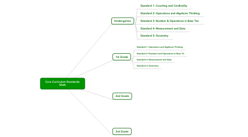 Mind Map: Core Curriculum Standards: Math
