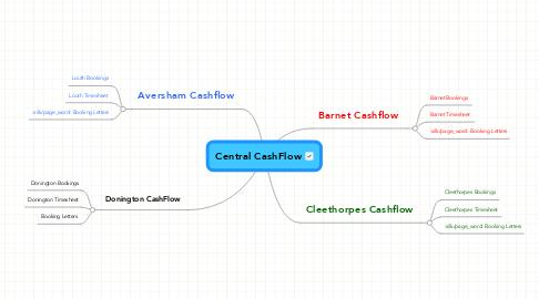 Mind Map: Central CashFlow