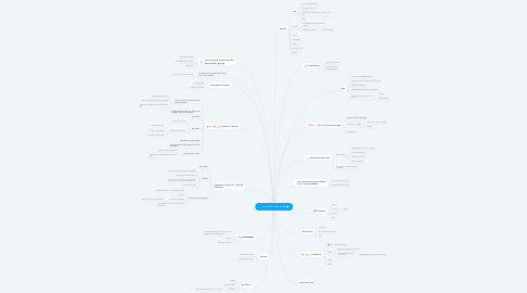 Mind Map: je modifie cette feuille