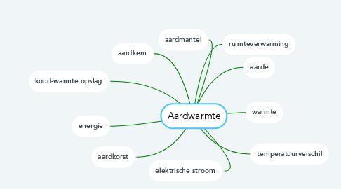 Mind Map: Aardwarmte