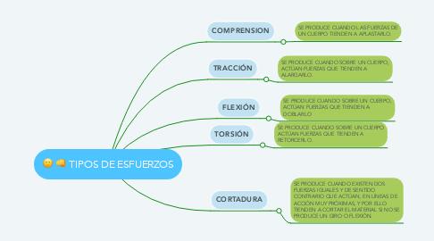Mind Map: TIPOS DE ESFUERZOS