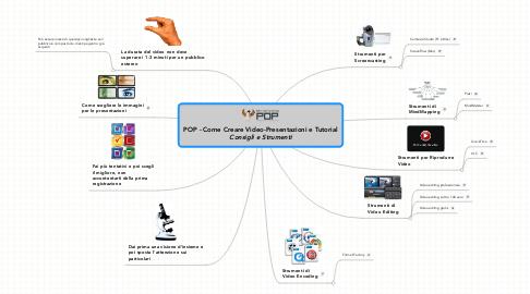 Mind Map: POP - Come Creare Video-Presentazioni e Tutorial ***Consigli e Strumenti***