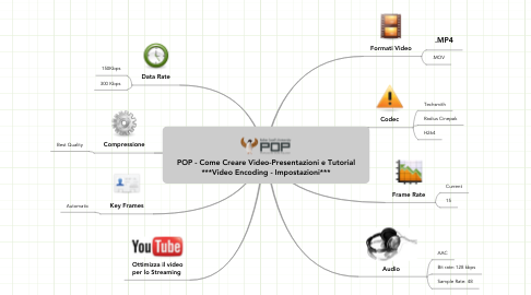 Mind Map: POP - Come Creare Video-Presentazioni e Tutorial ***Video Encoding - Impostazioni***