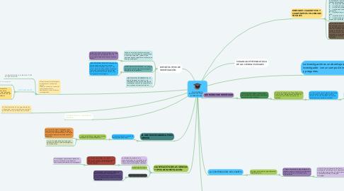 Mind Map: CONOCIMIENTO CIENTÍFICO VS. OPINIÓN Y EXPERIENCIA BÁSICA