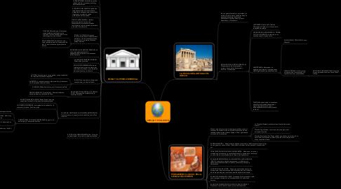 Mind Map: CIENCIA Y EVOLUCION