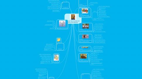 Mind Map: estructura de la Constitución Política de Colombia