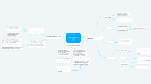 Mind Map: FUNDAMENTACIÓN Y CONCEPTUALIZACIÓN DE LA CONSTITUCIÓN POLÍTICA