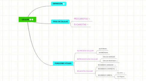 Mind Map: CELULAS