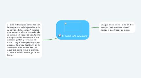 Mind Map: El Ciclo De La Lluvia