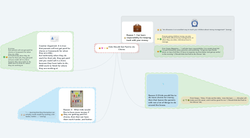 Mind Map: Kids Should Get Paid to do Chores
