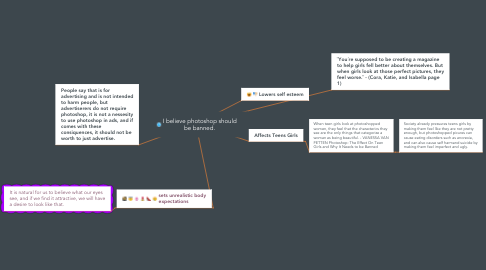 Mind Map: I believe photoshop should be banned.