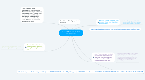 "Mind Map: ""Should Kids Get Paid To Do Chores?"""