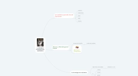 Mind Map: LA MISION PEDAGOGICA ALEMANA