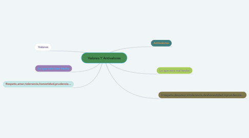 Mind Map: Valores Y Antivalores