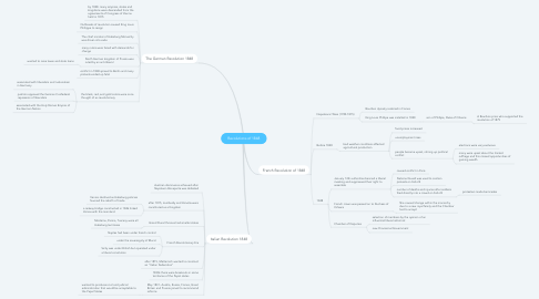 Mind Map: Revolutions of 1848