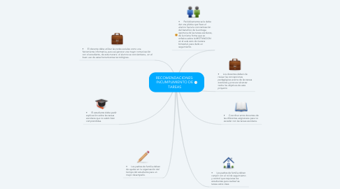 Mind Map: RECOMENDACIONES: INCUMPLIMIENTO DE TAREAS
