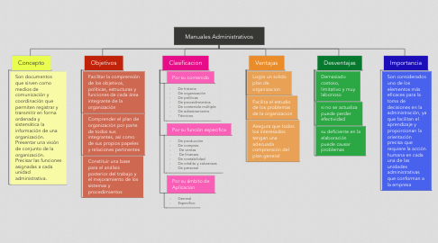 Mind Map: Manuales Administrativos