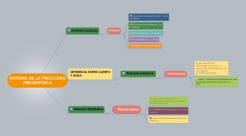 Mind Map: HISTORIA DE LA PSICOLOGIA PRECIENTIFICA