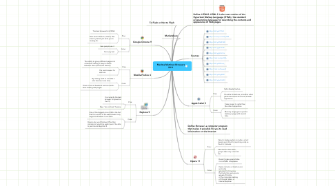Mind Map: Maritza Martinez Browsers 2011