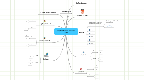 Mind Map: Angelica Aulicino Browsers 2011