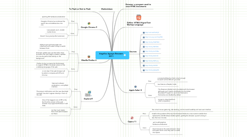 Mind Map: Angelica Aguayo Browsers 2011