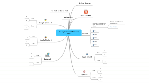 Mind Map: Johnny Fernandez Browsers 2011