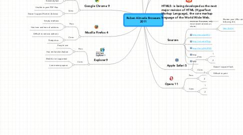 Mind Map: Ruben Almeda Browsers 2011