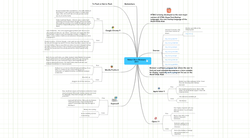 Mind Map: Robert Dorn Browsers 2011