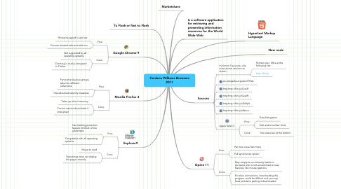 Mind Map: Cordero Williams Browsers 2011