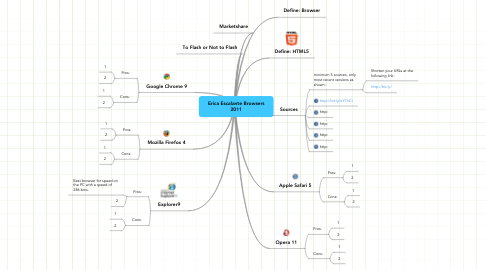 Mind Map: Erica Escalante Browsers 2011
