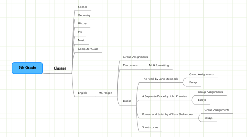 Mind Map: 9th Grade