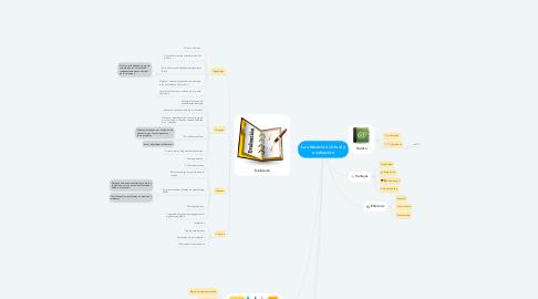Mind Map: La educación virtual y evaluación