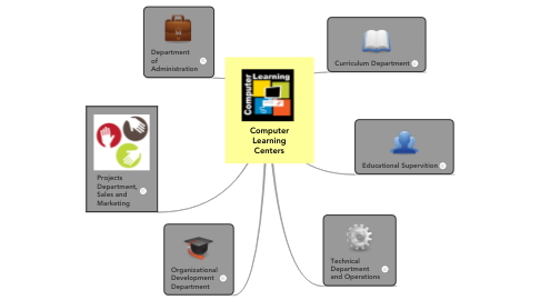 Mind Map: Computer