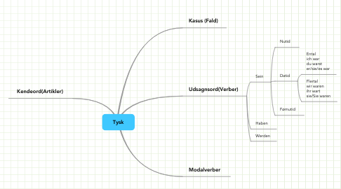 Mind Map: Tysk