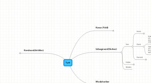 Mind Map: Tysk