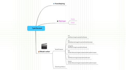Mind Map: Tysk/Deutsch