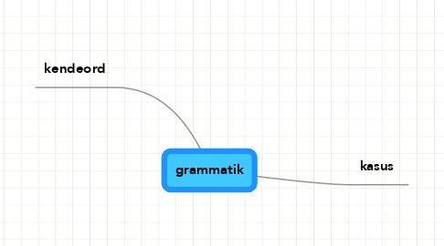 Mind Map: grammatik